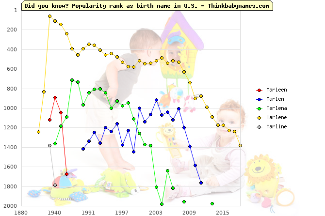 Top 2000 baby names ranking of Ma- names: Marleen, Marlen, Marlena, Marlene, Marline