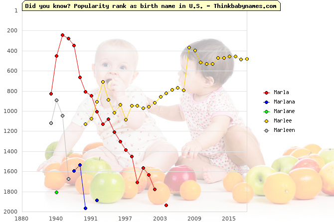 Top 2000 baby names ranking of Marla, Marlana, Marlane, Marlee, Marleen in U.S.
