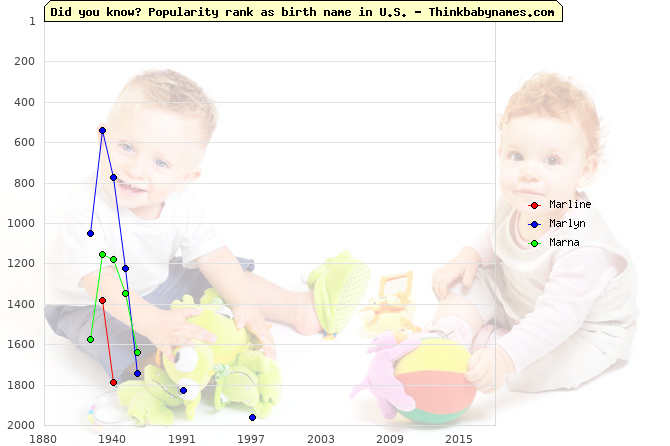 Top 2000 baby names ranking of Marline, Marlyn, Marna in U.S.