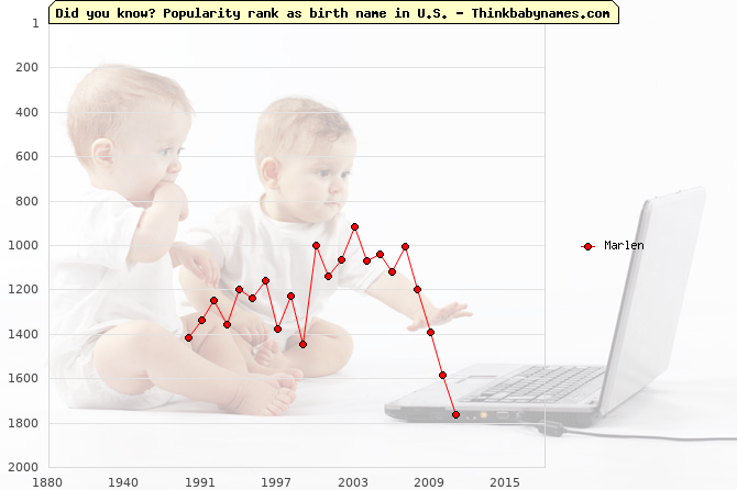 Top 2000 baby names ranking of Marlen name in U.S.