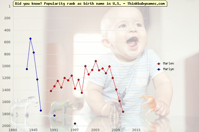 Top 1000 baby names ranking of Marlen, Marlyn in U.S.