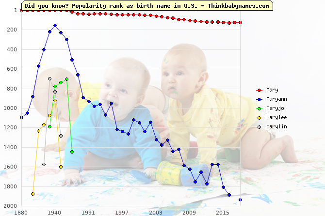 Top 2000 baby names ranking of Mary, Maryann, Maryjo, Marylee, Marylin in U.S.