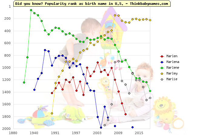 Top 2000 baby names ranking of Marlen, Marlena, Marlene, Marley, Marlie in U.S.