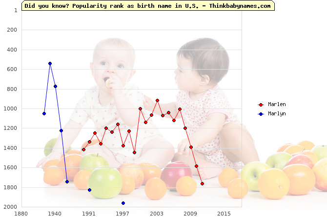 Top 2000 baby names ranking of Marlen, Marlyn in U.S.