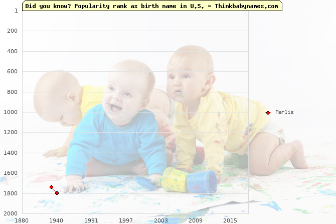 Top 2000 baby names ranking of Marlis name in U.S.