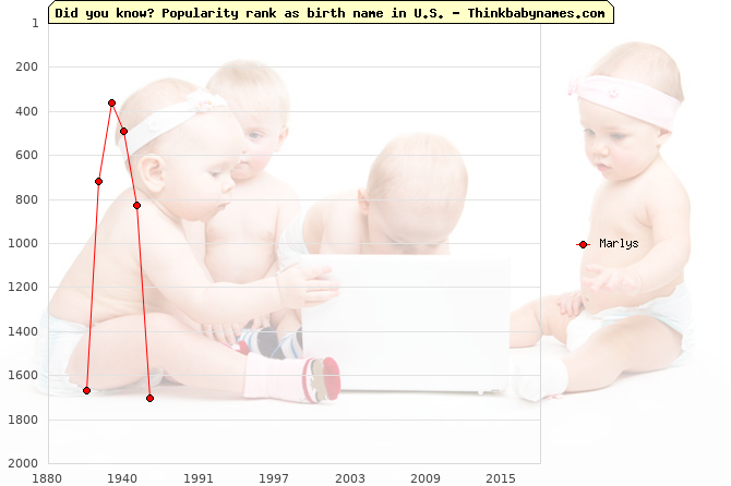 Top 2000 baby names ranking of Marlys in U.S.
