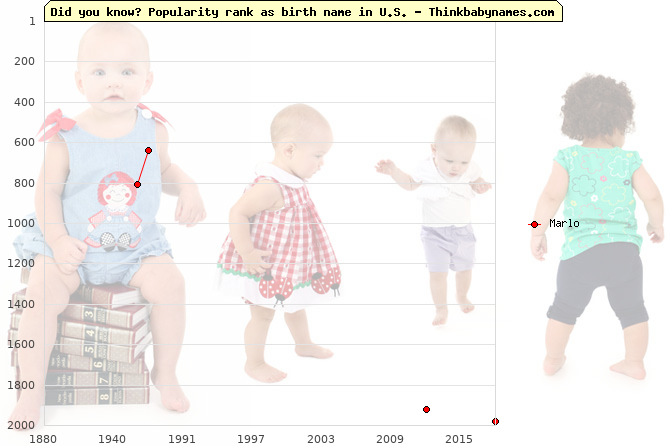 Top 2000 baby names ranking of Marlo name in U.S.