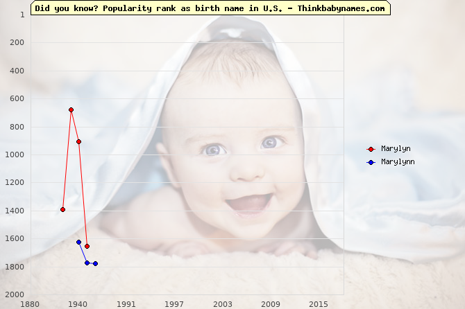 Top 2000 baby names ranking of Marylyn, Marylynn in U.S.