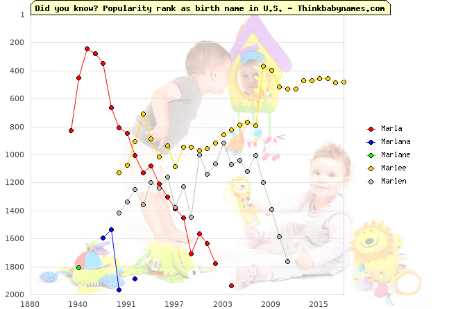 Top 2000 baby names ranking of Marla, Marlana, Marlane, Marlee, Marlen in U.S.