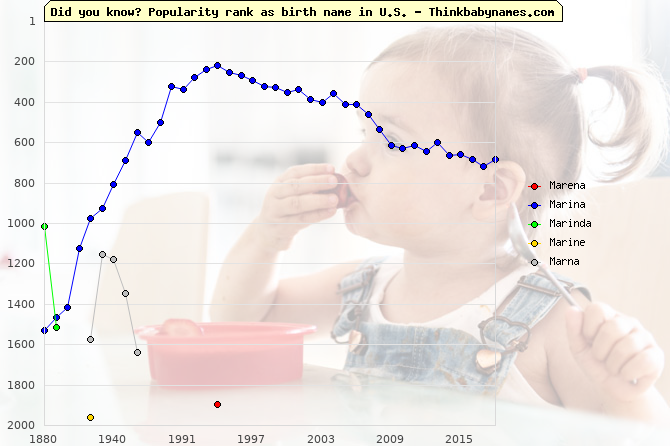 Top 2000 baby names ranking of Marena, Marina, Marinda, Marine, Marna in U.S.