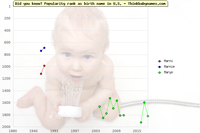 Top 2000 baby names ranking of Marni, Marnie, Maryn in U.S.