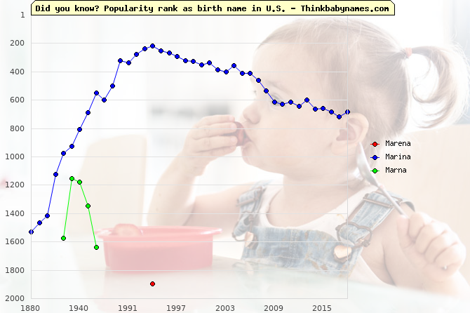 Top 2000 baby names ranking of Marena, Marina, Marna in U.S.