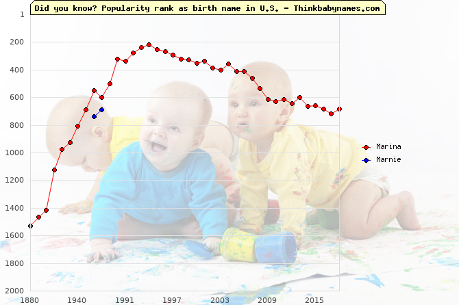 Top 2000 baby names ranking of Marina, Marnie in U.S.