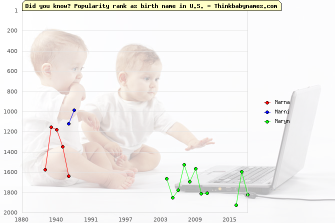 Top 2000 baby names ranking of Marna, Marni, Maryn in U.S.