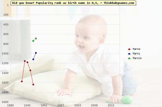Top 2000 baby names ranking of Marna, Marni, Marnie in U.S.