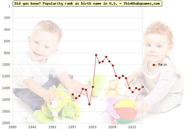 Top 2000 baby names ranking of Marin in U.S.