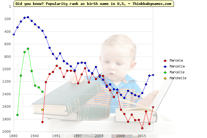 Top 2000 baby names ranking of Marcela, Marcella, Marcelle, Marchelle in U.S.