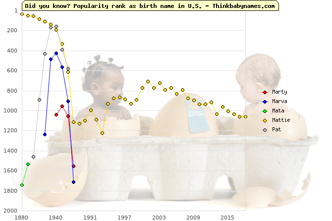 Top 2000 baby names ranking of Marty, Marva, Mata, Mattie, Pat in U.S.
