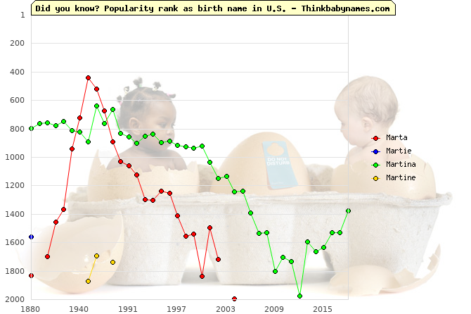Top 2000 baby names ranking of Marta, Martie, Martina, Martine in U.S.