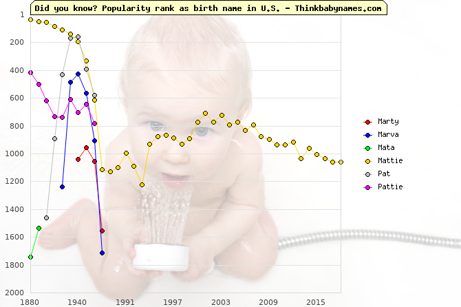 Top 2000 baby names ranking of Marty, Marva, Mata, Mattie, Pat, Pattie in U.S.