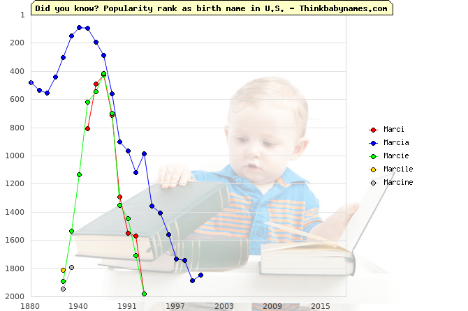 Top 2000 baby names ranking of Marci, Marcia, Marcie, Marcile, Marcine in U.S.