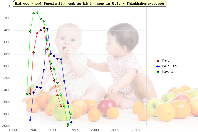 Top 2000 baby names ranking of Marcy, Marquita, Marsha in U.S.