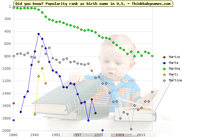 Top 2000 baby names ranking of Martie, Marta, Martha, Marti, Martina in U.S.