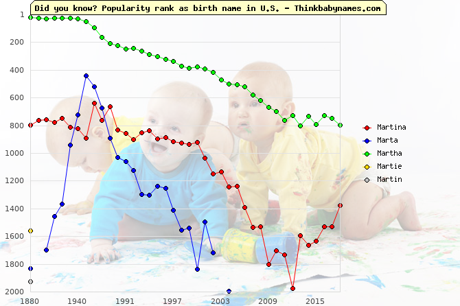 Top 2000 baby names ranking of Martina, Marta, Martha, Martie, Martin in U.S.