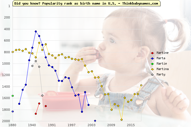 Top 2000 baby names ranking of Martine, Marta, Martie, Martina, Marty in U.S.