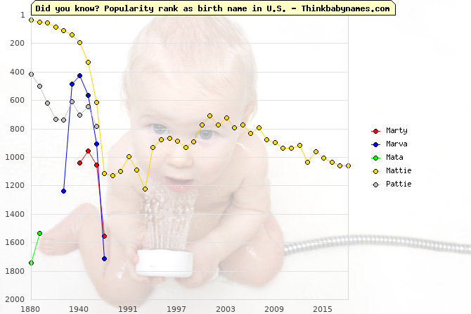 Top 2000 baby names ranking of Marty, Marva, Mata, Mattie, Pattie in U.S.
