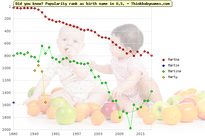 Top 2000 baby names ranking of Martha, Martie, Martina, Marty in U.S.