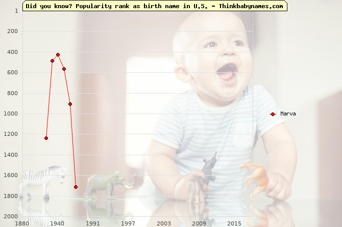 Top 2000 baby names ranking of Marva name in U.S.