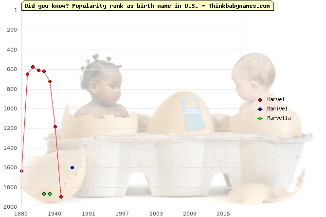 Top 2000 baby names ranking of Marvel, Marivel, Marvella in U.S.