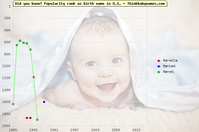 Top 2000 baby names ranking of Marvella, Marivel, Marvel in U.S.