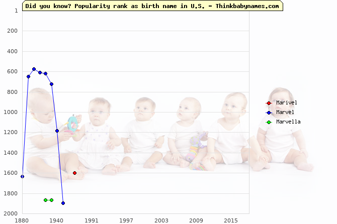 Top 2000 baby names ranking of Marivel, Marvel, Marvella in U.S.