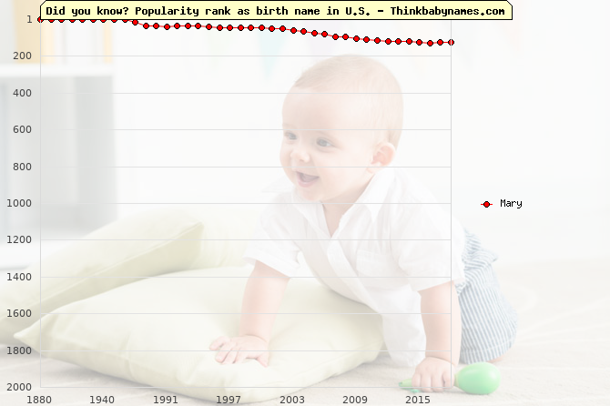 Top 1000 baby names ranking of Mary in U.S.