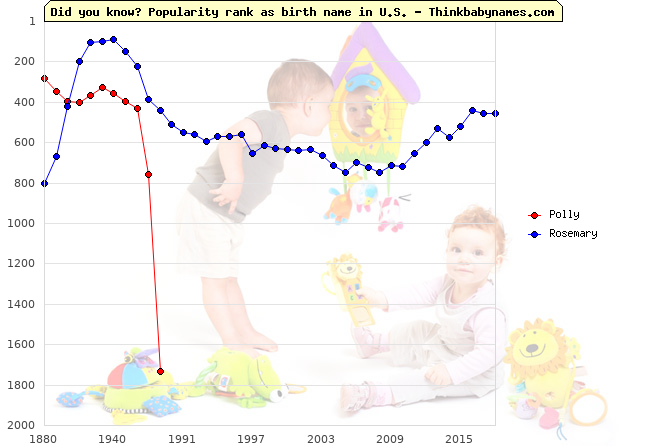 Top 2000 baby names ranking of Polly, Rosemary in U.S.