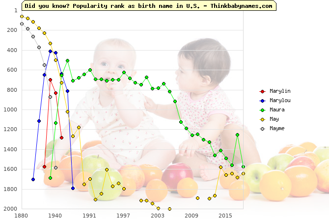 Top 2000 baby names ranking of Marylin, Marylou, Maura, May, Mayme in U.S.