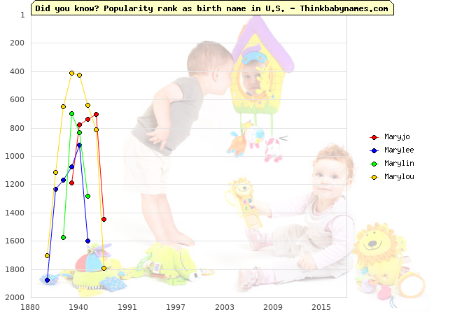 Top 2000 baby names ranking of Maryjo, Marylee, Marylin, Marylou in U.S.