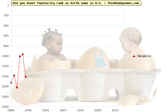 Top 2000 baby names ranking of Marybelle name in U.S.