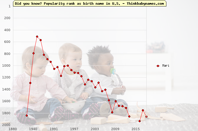 Top 2000 baby names ranking of Mari in U.S.