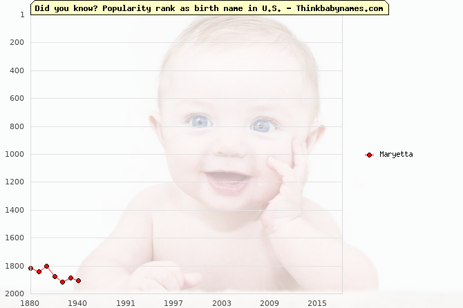 Top 2000 baby names ranking of Maryetta name in U.S.