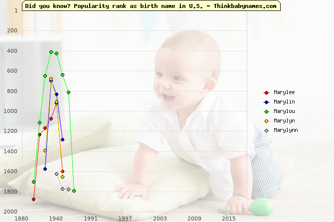 Top 2000 baby names ranking of Mary- names: Marylee, Marylin, Marylou, Marylyn, Marylynn