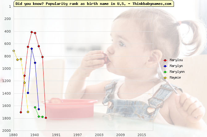 Top 2000 baby names ranking of Marylou, Marylyn, Marylynn, Maymie in U.S.