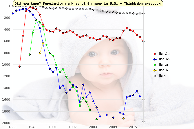 Top 2000 baby names ranking of Marilyn, Marion, Marla, Marlo, Mary in U.S.
