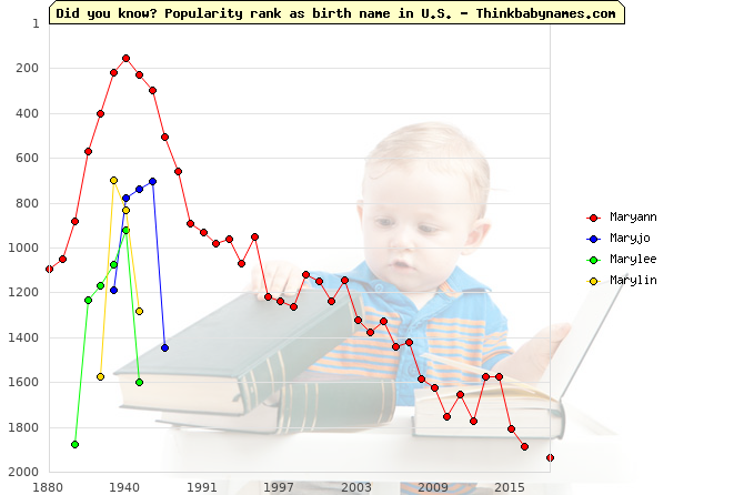 Top 2000 baby names ranking of Maryann, Maryjo, Marylee, Marylin in U.S.
