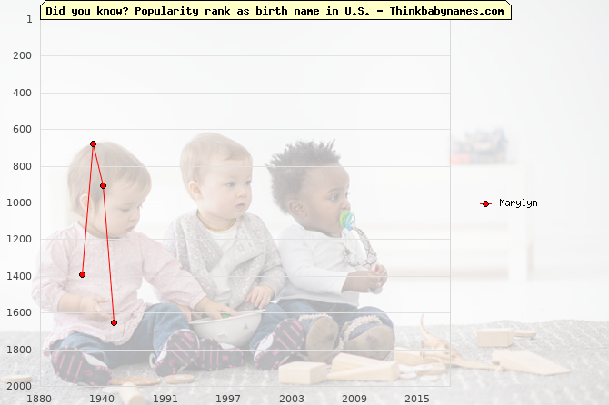 Top 1000 baby names ranking of Marylyn name in U.S.