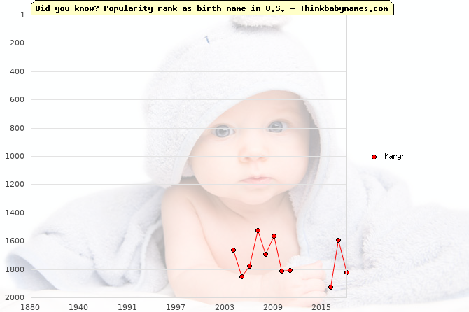 Top 2000 baby names ranking of Maryn name in U.S.