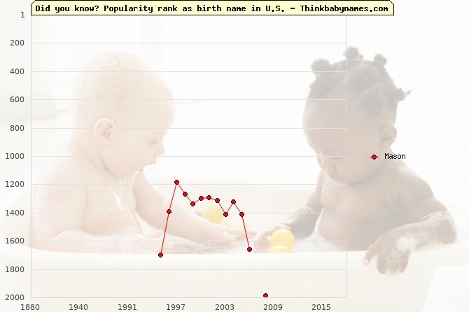 Top 2000 baby names ranking of Mason name in U.S.