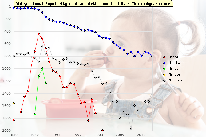 Top 2000 baby names ranking of Marta, Martha, Marti, Martie, Martina in U.S.